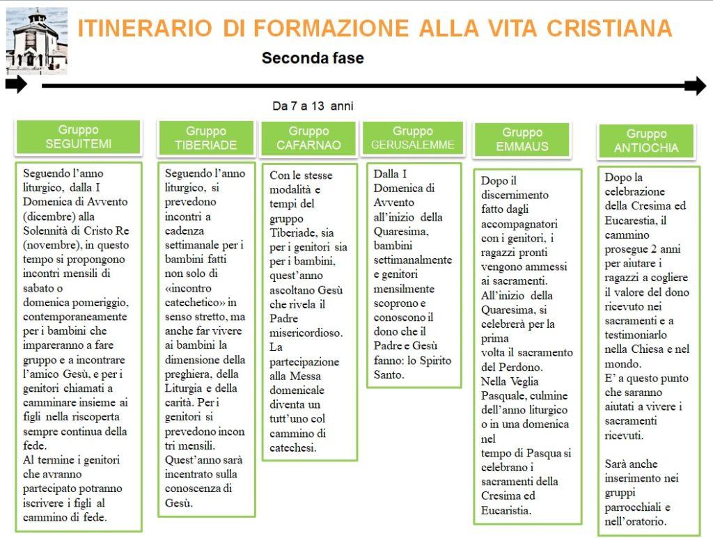 Iniziazione Cristiana II fase