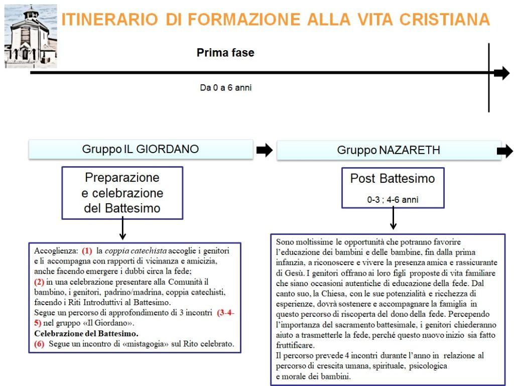 Iniziazione cristiana I fase